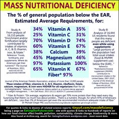 Science Reports Studies News Food Vitamin Mineral Protein Fiber Nutritional Deficiencies Vitamins Minerals % Percent Percentage Proportion Frequency Occurrence Common Incidence Numbers Amount in General Most U.S. USA American People Population Risk Deficiency Comparisons Comparing Which is Healthiest Diet Meat Eating Omnivores Vegans Vegetarians Medical Scientific Health Studies Best Good Quotes Memes Infographic Data Facts Figures Meme Quote Debunk Myths Veganism Vegetarianism Diets Dangerous Journal News, Degenerative Disease, Medical Journals, Science News, Best Diets, Climate Change, Health Benefits, Feel Good, Best Quotes