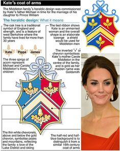 Catherine Duchess of Cambridge uses family coat of arms, which was applied for by her father, Michael Middleton before marriage to Prince William on April