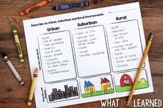 A Location and Map Skills Social Studies Unit that teaches students about urban, rural, and suburban communities and more!  A perfect unit for first, second, and third grades.