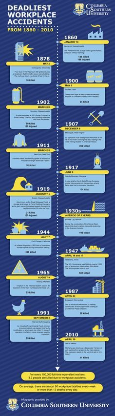 Safety professionals must learn from the past. Check out our infographic for #NationalSafetyMonth and the workplace accidents that made history.
