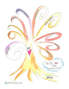 THE SELF-LOVE TREE: The 10 branches of Self-Love  Self-Worth: Self-Acceptance, Self-Care, Self-Trust, Self-Awareness, Self Compassion  Forgiveness, Self-Empowerment, Self-Honor  Respect, Self-Esteem,  Self-Expressing, and more...