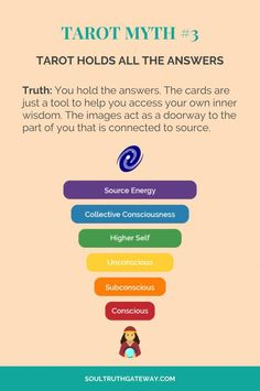 The origins of the Tarot are surrounded with myth and lore. It is hard to know for sure what the facts are. The Tarot has been thought to come from places like India, Egypt, China and Morocco. Others say the Tarot was brought to us fr What Are Tarot Cards, Types Of Reading, Tarot Cards For Beginners, Tarot Astrology, Astrology Houses, Astrology Zodiac, Horoscope, Tarot Meanings, Free Tarot