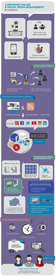Social Media @ voestalpine. More information: http://www.voestalpine.com/socialmedia