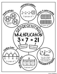 Chart Planogram Vol. 3 - Multiplication and Division Anchor Chart Planogram Vol. 3 - Multiplication and Division by Amy GroesbeckAnchor Chart Planogram Vol. 3 - Multiplication and Division by Amy Groesbeck Multiplication Anchor Charts, Math Anchor Charts, Multiplication And Division, Math Fractions, Multiplication Properties, Teaching Multiplication Facts, Multiplication Strategies, Math Division, Math Strategies