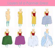 Layers of a 17th-18th Pannier Dress by TzarinaRegina