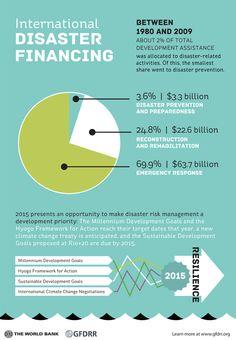 Disaster Risk Management - Financing