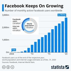 Internet Usage, Harvard Campus, Social Networks, Social Media, Facebook Users, Harvard Students, World Population, Search People, Keep On