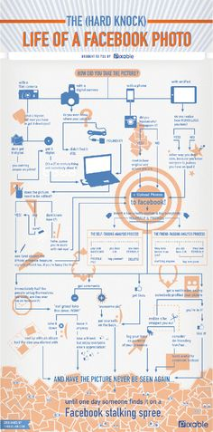 """This is a great decision tree about #Facebook photos! """"The (Hard Knock) Life Of A Facebook Photo"""" #socialmedia"""
