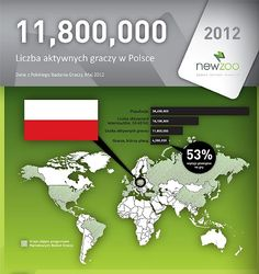 Gaming Industry in Poland