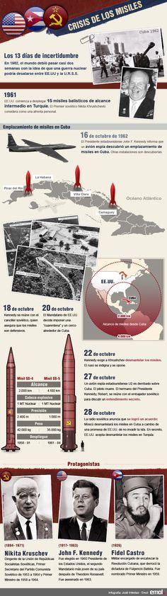 """#Infografia """"A 50 años de la crisis de los misiles que paralizó al mundo entero"""""""