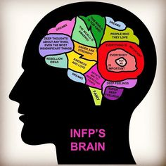 """I previously described the sixteen Myers-Briggs personality types as """" Astrology for Nerds ."""" As I mentioned in my essay, I'm an INFP. Infp Personality Type, Personality Psychology, Myers Briggs Personality Types, Personalidad Infp, Infj Infp, Deep Thoughts, Decir No, Journaling, Feelings"""