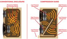 Compression Guide Technology Enhances Sound Quality - RSL Speakers
