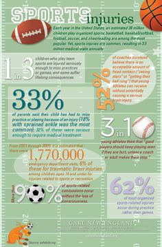 """Infographic - Did you know 1 in 3 young athletes think """"good players"""" should keep playing even when their hurt? When your lil athlete takes the field know the risks at stake, so you can be prepared. Baseball Injuries, Baseball Pitching, Hockey, Sports Therapy, Sports Today, Athletic Trainer, Sports Medicine, Injury Prevention, Healthier You"""