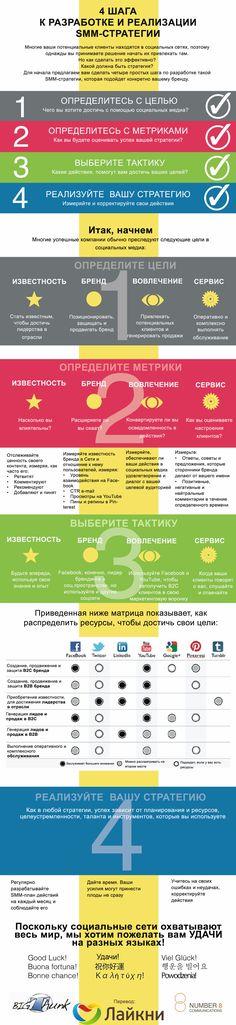 #Инфографика: 4 шага к разработке и реализации #SMM-стратегии
