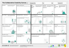 The Collaborative Creativity Canvas. Design Thinking, Creative Thinking, Innovation Management, Brand Management, Business Model Canvas, Intrinsic Motivation, Design Ios, Journey Mapping, Design Research