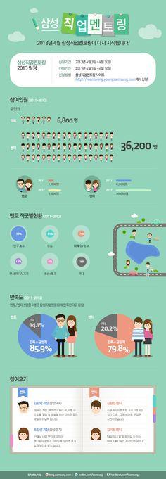 [Infographic] 2013 삼성직업멘토링에 관한 인포그래픽