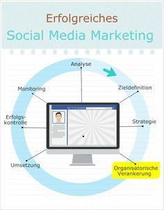 Social Media Marketing #socialmedia #socialmediamarketing #socialmediatips