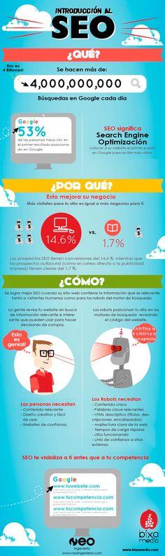 Introducción al SEO, infografía traducido.