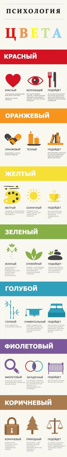 Инфографика о дизайне интерьера. Психология цвета