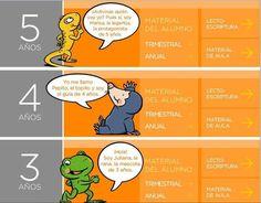 Recopilación de recursos interactivos para Educación Infantil | Digitaula