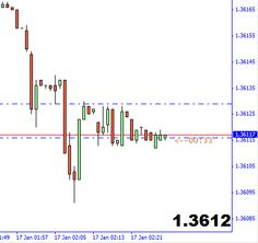 Magnified Market Price Indicator for MT4  - http://forexmt4ea.com/magnified-market-price-indicator-mt4/