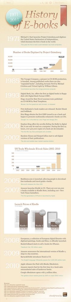 40 years of e books infographic