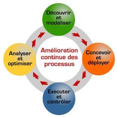 Amélioration continue des processus Amélioration Continue, Formation Continue, Lean Six Sigma, Le Management, Problem Solving, How To Plan, Motivation, Coaching, Action