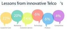 This week's infographic reveals what our respondents thought they could learn from innovative telcos. Do you agree with their views?