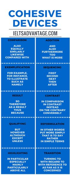 Linking words - for writing #learnenglish