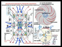 "Ken Wheeler http://www.kathodos.com/magnetismsmall.pdf GOLDEN RATIO MAGNETIC PRESSURE GRADIENTS http://forum.keshefoundation.org/forum/keshe-foundation-study-group/energy-aa/38508-south-and-north-in-magnets-doesn-t-exist the ""hand of God"""