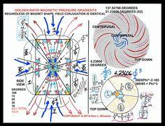 Ken Wheeler http://www.kathodos.com/magnetismsmall.pdf GOLDEN RATIO MAGNETIC…