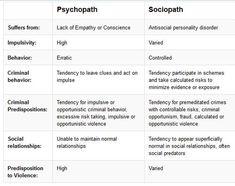 I need to write a psychopath.