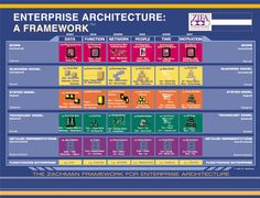 Zachman Framework is a diagram with two axes. Zachman in 1987 and first was named 'Information Systems Architecture'. System Architecture Diagram, Security Architecture, Data Architecture, Business Architecture, Enterprise Architecture, Business Model, Business Analyst, Master Data Management, Business Management