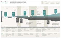 OE065: Figure 5.9 | por Rosenfeld Media Service Blueprint, Service Design, Bar Chart, Activities, Feelings, Bar Graphs