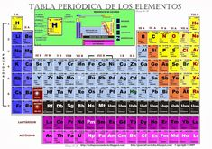 Los elementos qumicos se encuentran clasificados en la tabla tabla periodica de los elementos quimicos completa tabla periodica pdf numeros de oxidacion tabla periodica completa urtaz Images