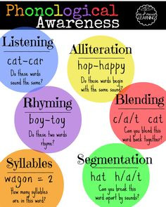 Pre-Reading Skills Focus: Phonological Awareness - Lovely Commotion