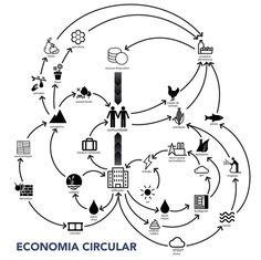 Projeto brasileiro recebe menção honrosa no Concurso ''Pensar la Vivenda, Vivir la Ciudad'',Masterplan - Economia Circular. Image Cortesia de Luca De Rossi Fischer