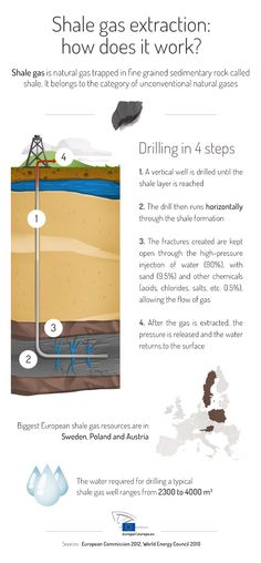 Shale gas extraction - how does it work?