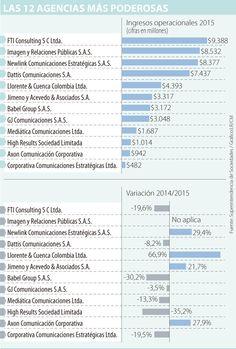Las agencias de comunicaciones facturaron $50.000 millones en 2015