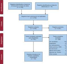 Carga de enfermedad de la insuficiencia cardiaca enAméricaLatina…
