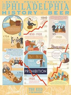 Image of Philadelphia History of Beer Poster