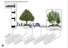 Rethinking the Street Space: Toolkits and Street Design Manuals - Features Landscape Architecture Drawing, Landscape And Urbanism, Urban Architecture, Urban Landscape, Landscape Design, Urban Design Plan, Plan Design, Urban Fabric, Green Street