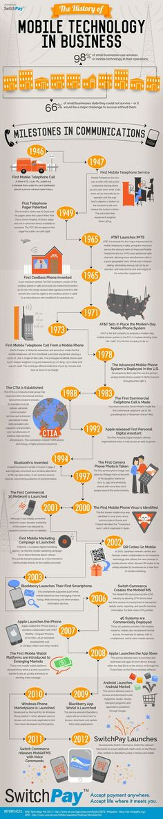 #Infographic The History of Mobile Technology in Business #infografía