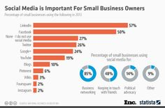 Social media is important for small businesses.