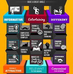 How to Create Relevant #SocialMedia Content #Infographic
