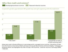 Social Research, Bar Chart, Gender, Science, Math, Bar Graphs, Math Resources, Flag, Science Comics