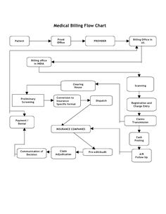 Hospital Org Chart Examples Org Charting  Cdt    Musc