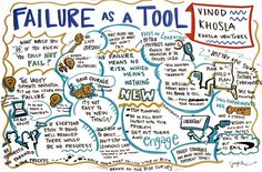Mind mapping - turning negatives into positives - the skill of taking failure & developing it into a positive learning experience
