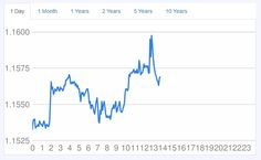 EUR to USD Converter. Live Exchange Rate Euro to United States Dollar Chart for today, Month, Year. Check history Currency up 10 years, forecast and Exchange Rate Tables Exchange Rate, 10 Years, Euro