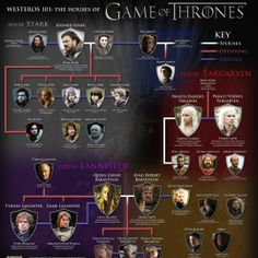 "Westeros 101: The Houses Of ""Game Of Thrones"" - Infographic design"